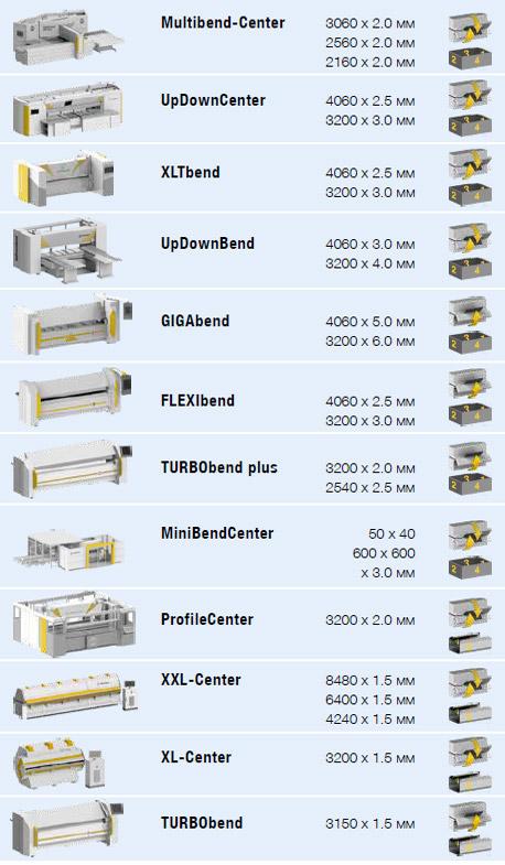 примеры оборудования для производства фасадных кассет
